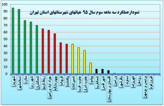 کسب رتبه اول شهرستان شهریار در جدول ارزیابی هیأت ورزش های همگانی استان تهران