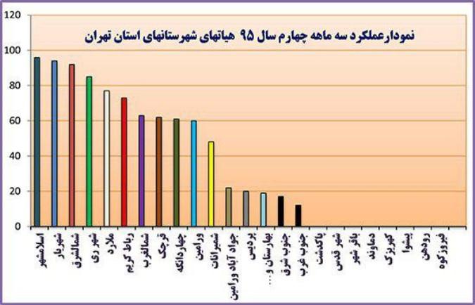 شهریار بر سکوی دوم برترین هیات همگانی استان تهران ایستاد