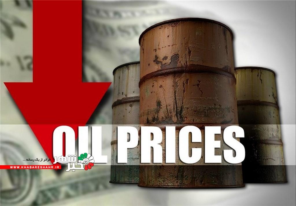 موج دوم همهگیری ویروس کرونا باعث سقوط قیمت نفت میشود